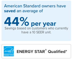 energy savings with high efficiency systems